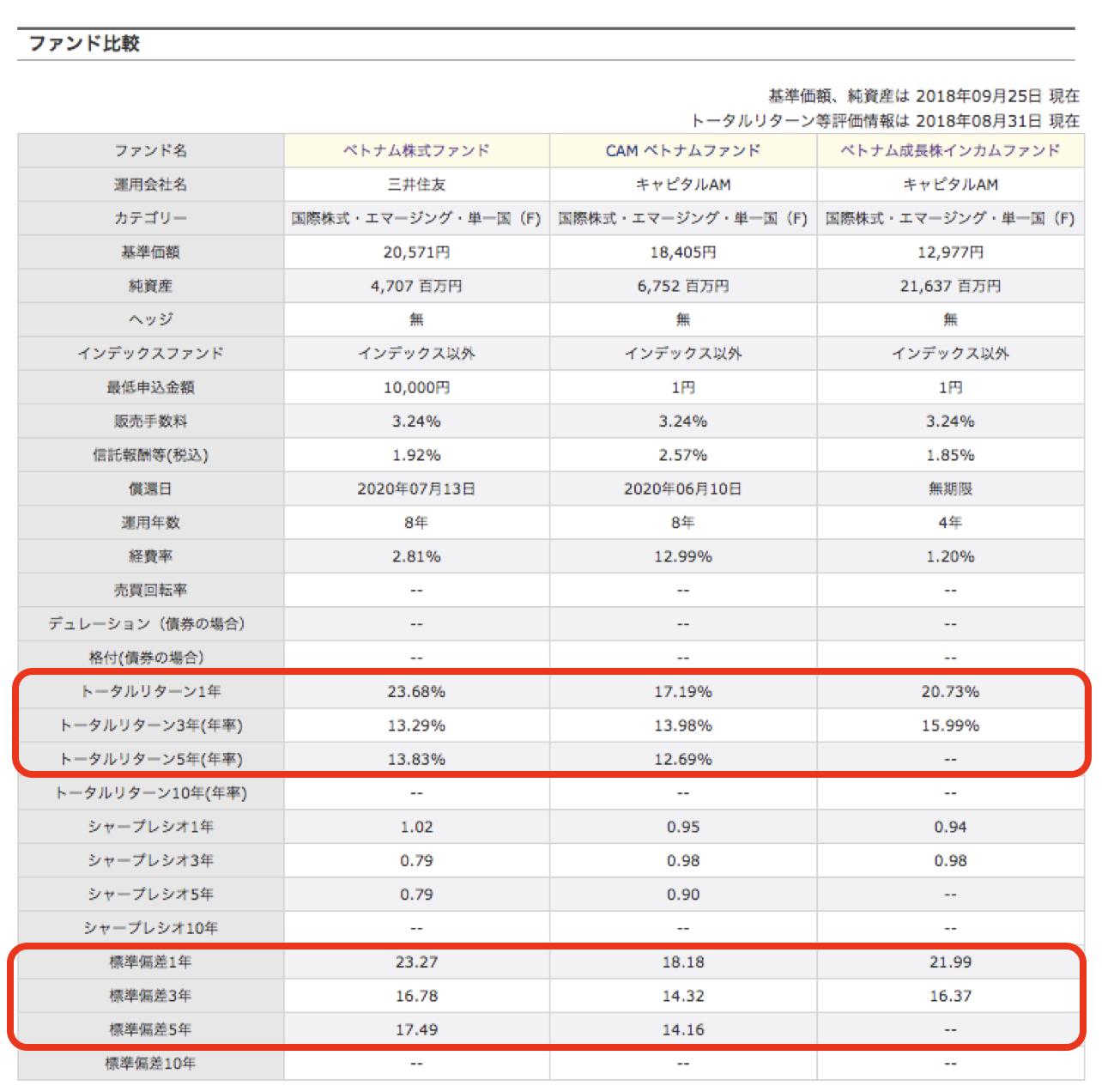 ベトナム株 式ファンド比較
