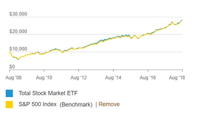 VTI vs S&P500指数
