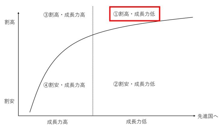 割高で成長力が低い新興国