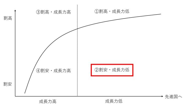 成長力が低くて割安な新興国