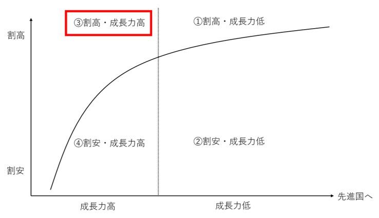 成長力は高いが割高な新興国