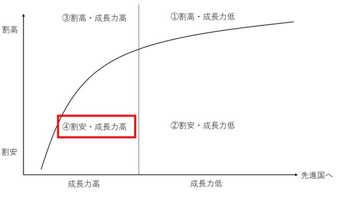 割安で成長力が高い新興国