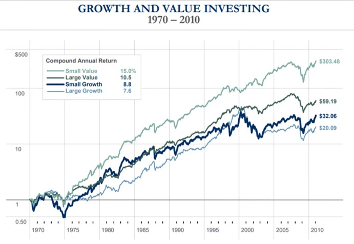 MELVILLE WEALTH MANAGEMENTのグロース株とバリュー株