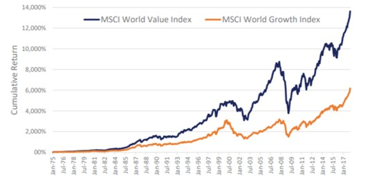 MSCI vale index vs MSCI growth index
