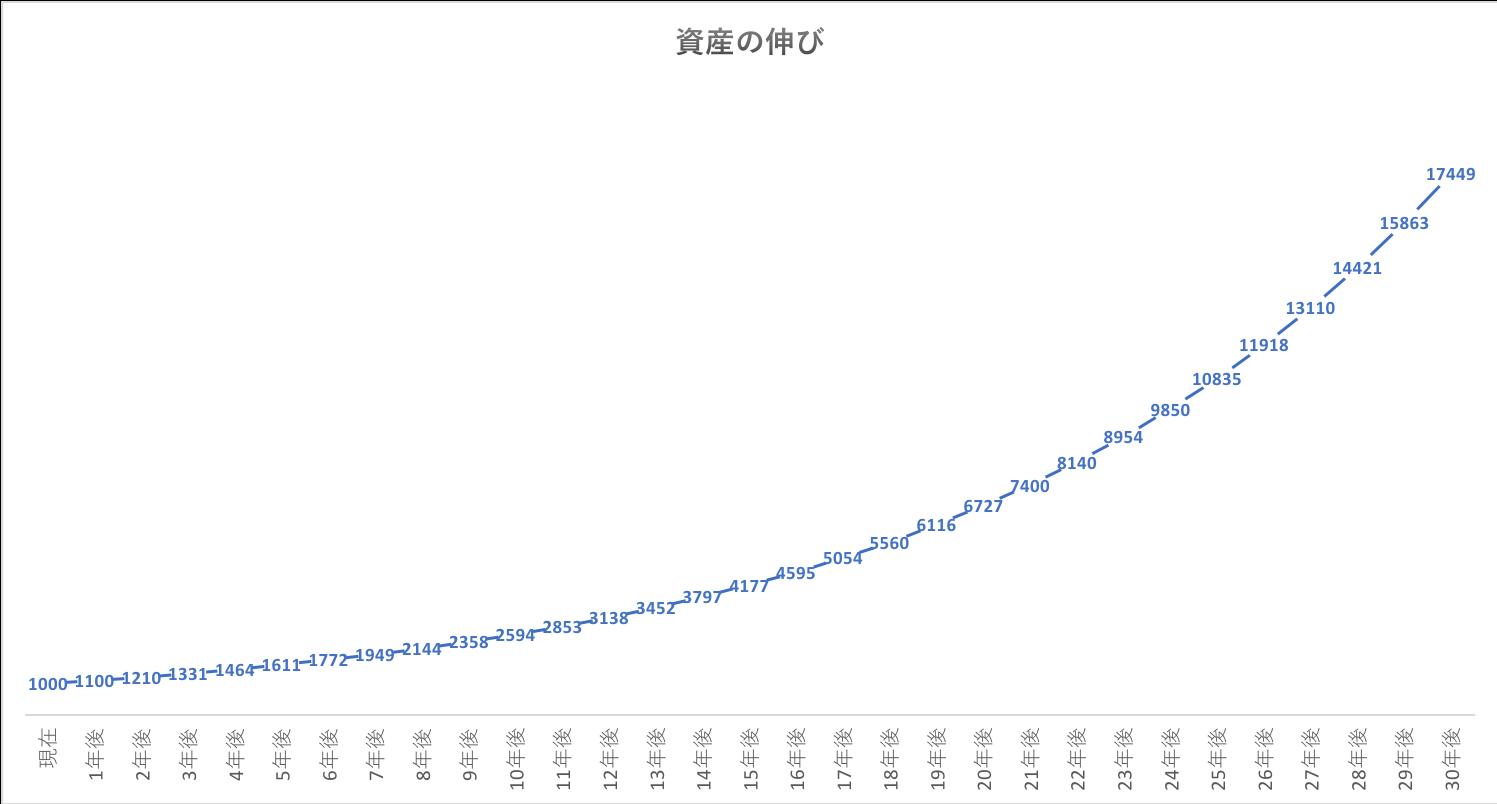年率10%での複利運用の資産形成の威力