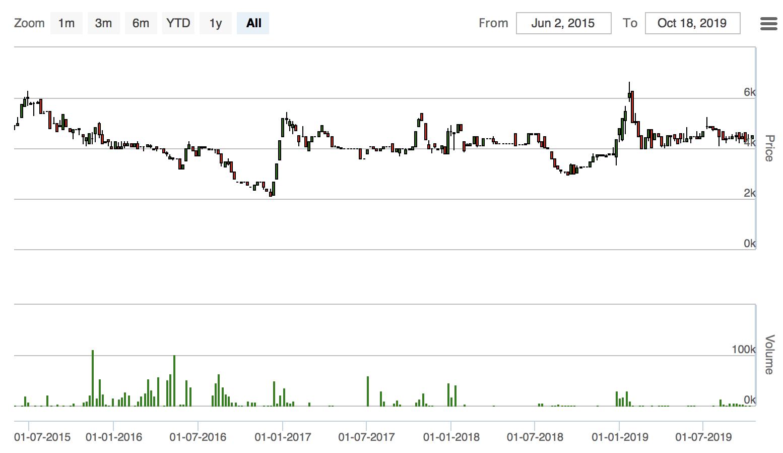 GTIの株価推移
