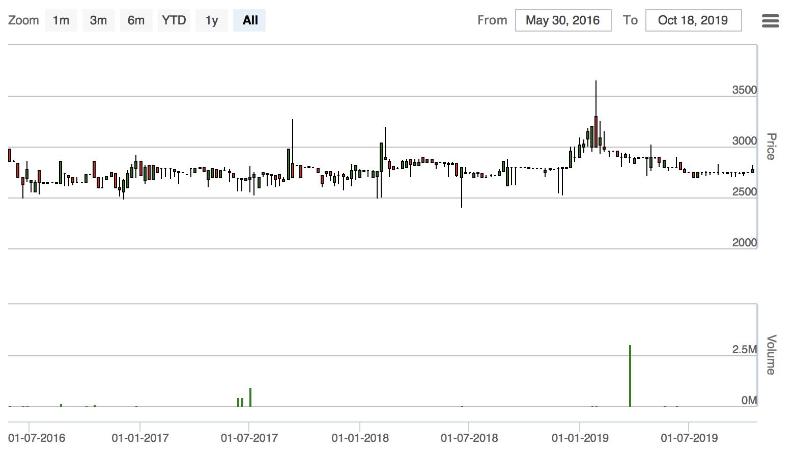 PPSPの株価推移