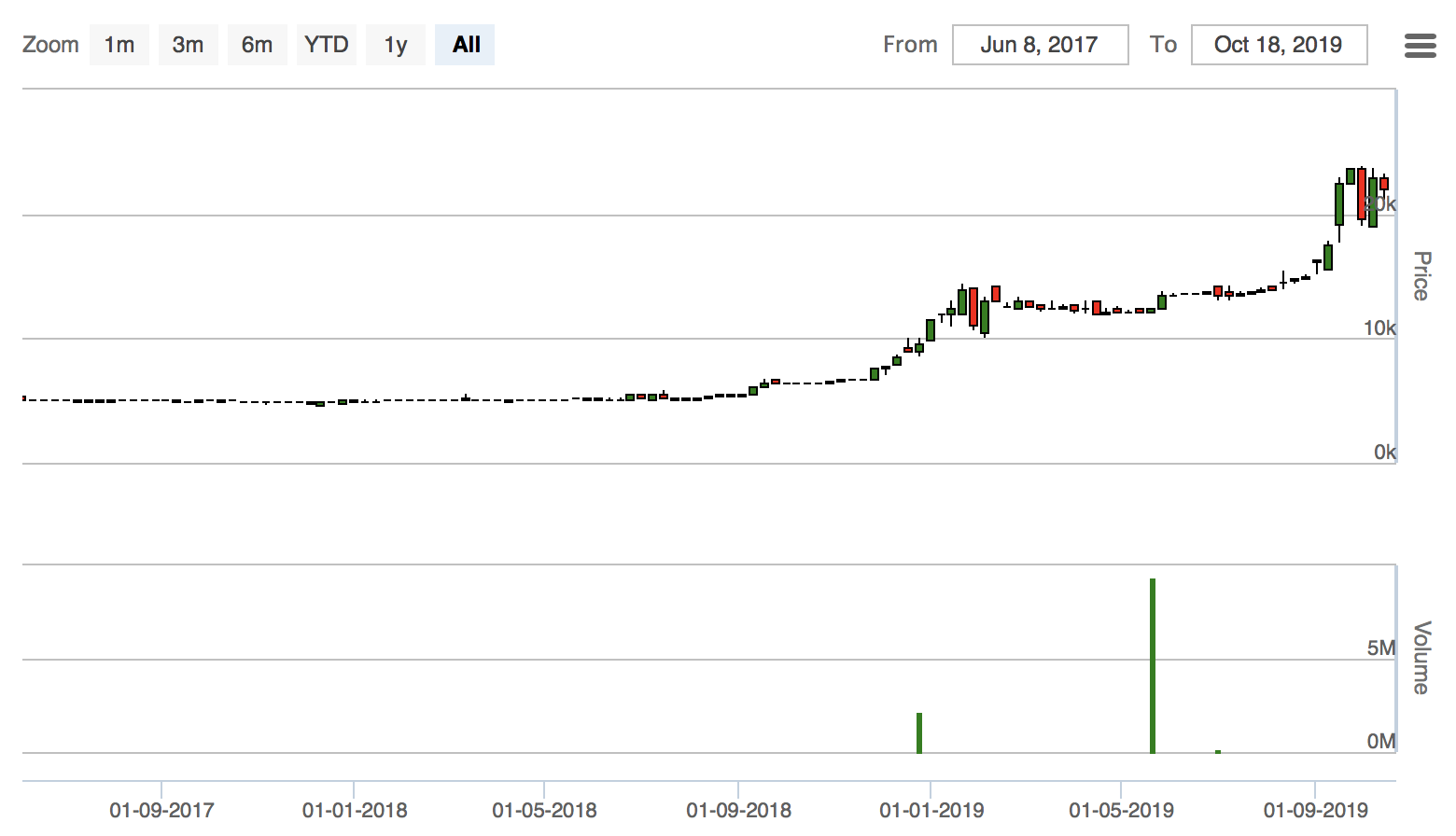 PSDの株価推移