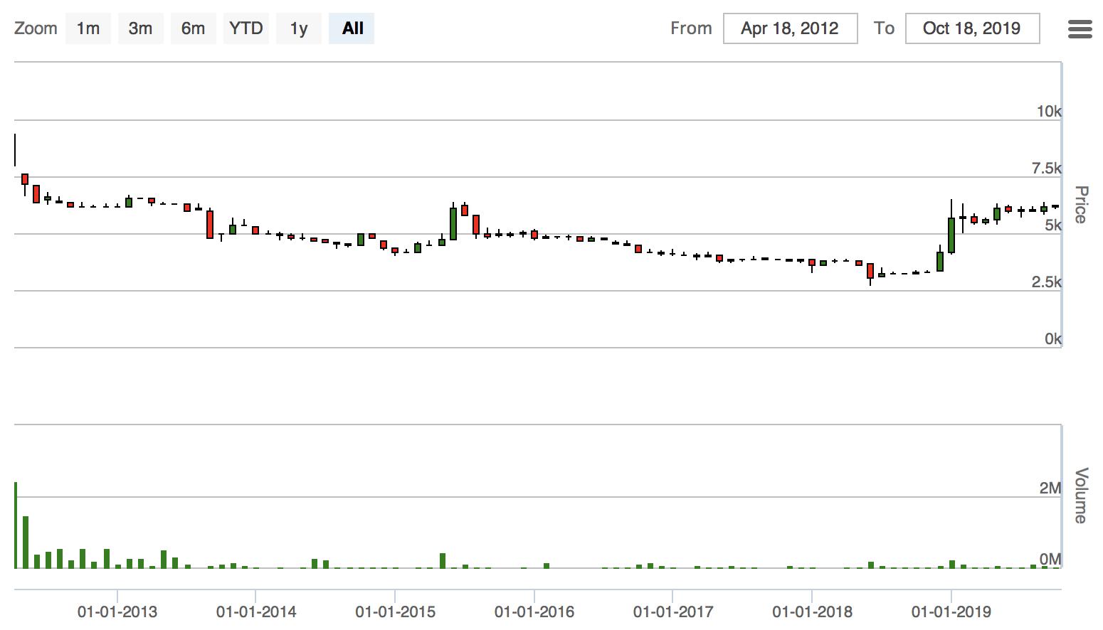PWSAの株価推移